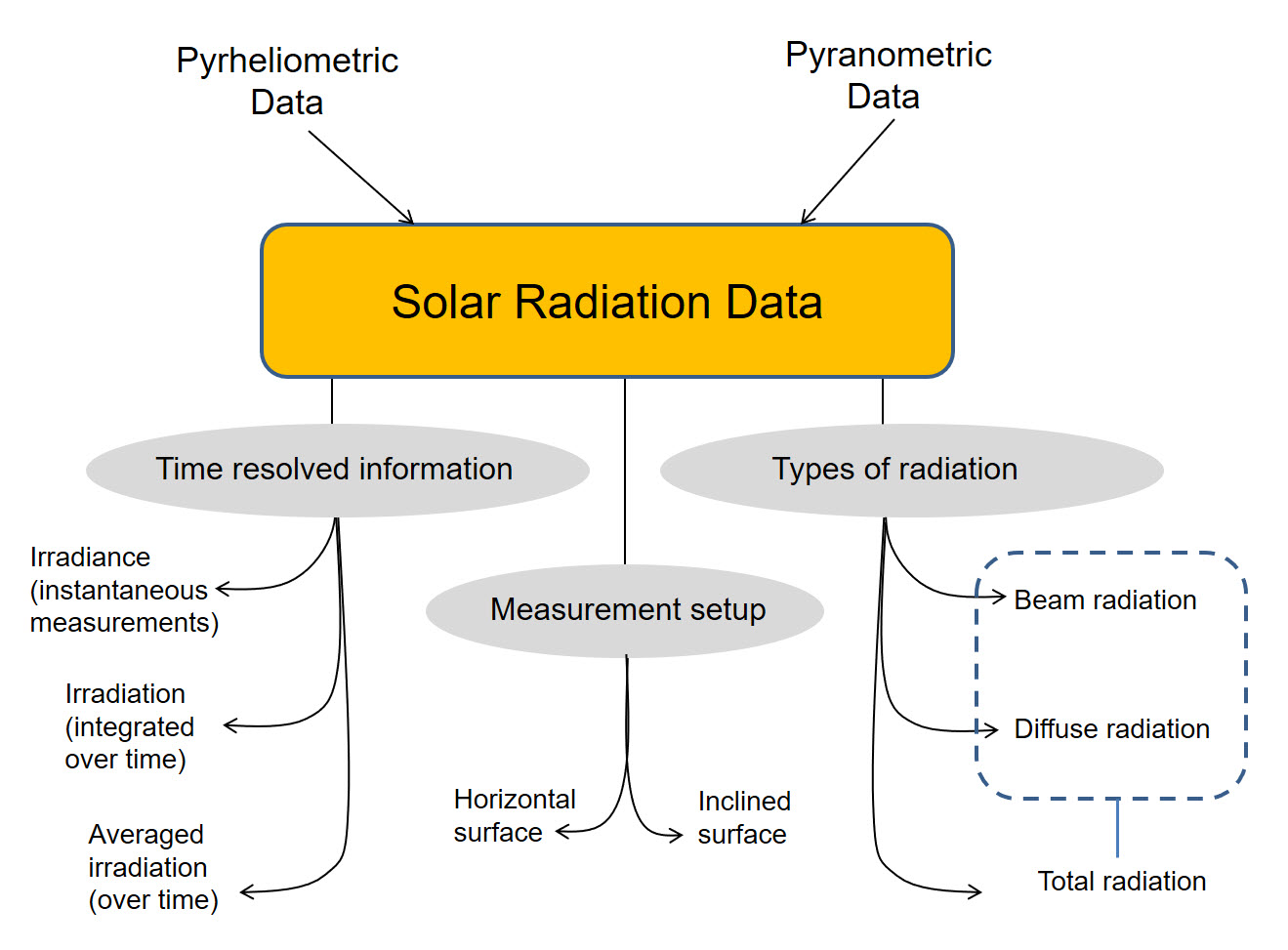 Meteorological Instrument An Overview Sciencedirect Topics