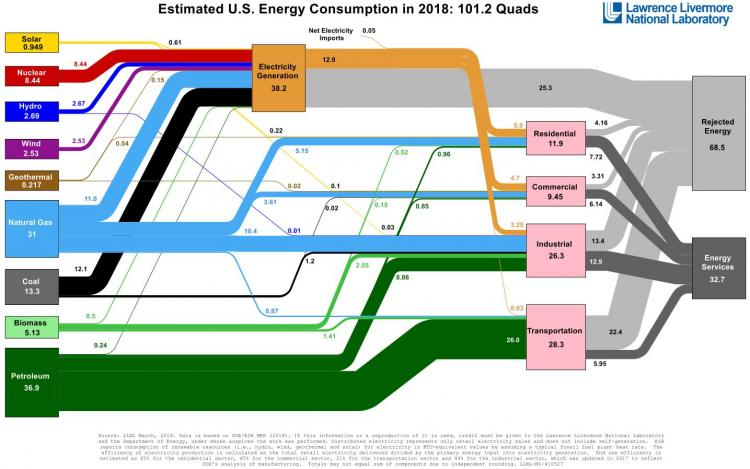 diagram of estimated energy use in the US in 2017 as described in the text