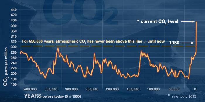 Atmpospheric concentration of carbon dioxide for the past 400,000 years.
