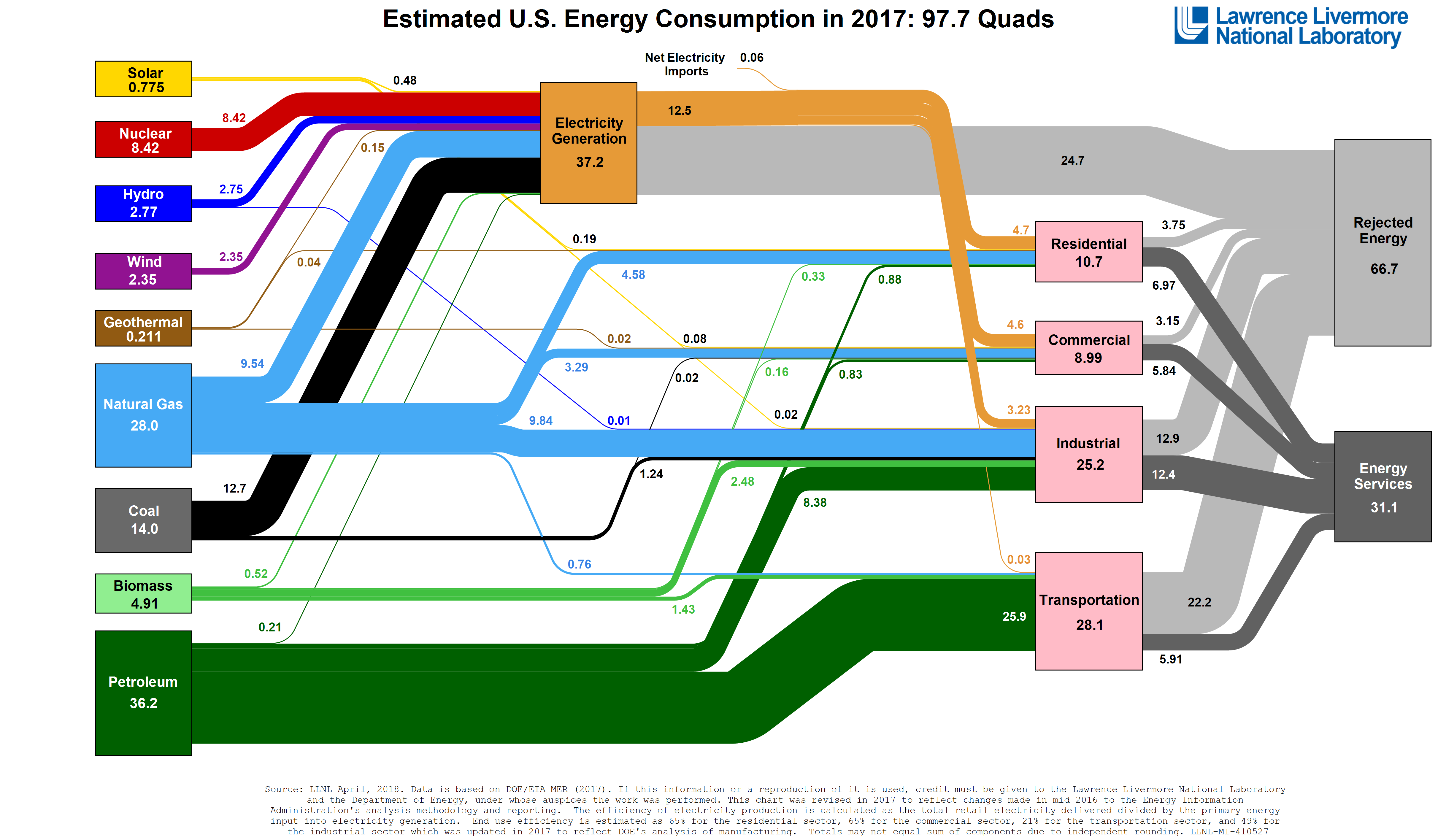sankey diagram of estimated energy use in the US in 2017 as described in the text