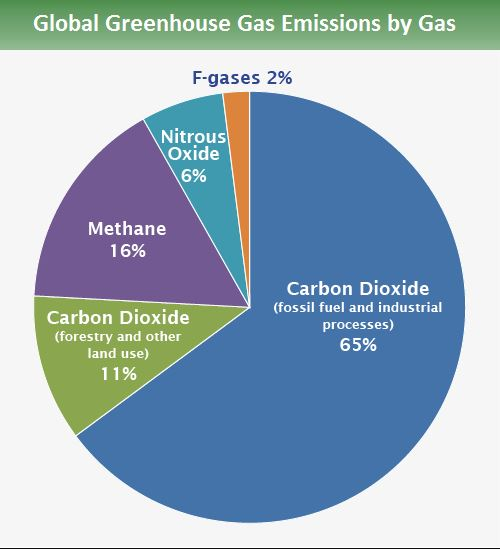 Pie chart showing the global greenhouse gas emissions by source. CO2 constitutes 76% of all emissions, methane 16%, nitrous oxide 6%, and F-gases 2%.