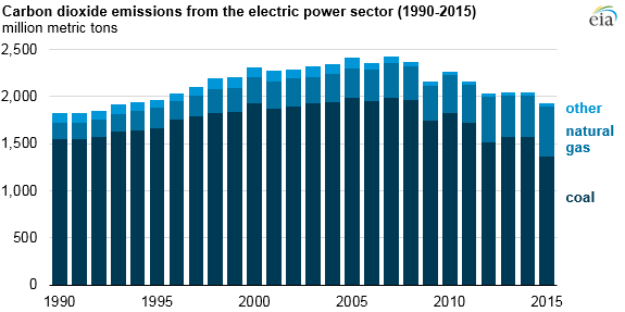 Carbon dioxide emissions from U.S. electricity, 1990 - 2015. Emissions in 2015 are at their lowest level since 1993.