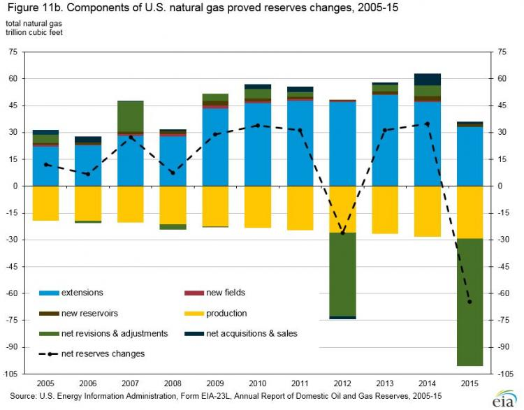 Factors contributing to natural gas proved reserve changes in the U.S. from 2005 - 2015. Negative changes occurred in 2012 and 2015, as described in text above.