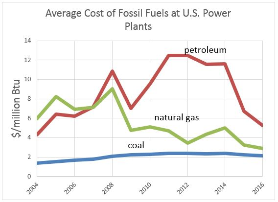 A chart showing the cost of fossil fuel-based electricity generation from 2004 to 2014. Coal is the cheapest, followed by natural gas, then petroleum.