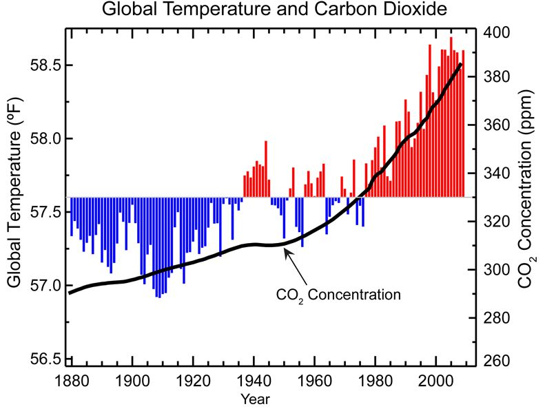 Graph of global temperature trends since 1880, it shows a rather steady increase