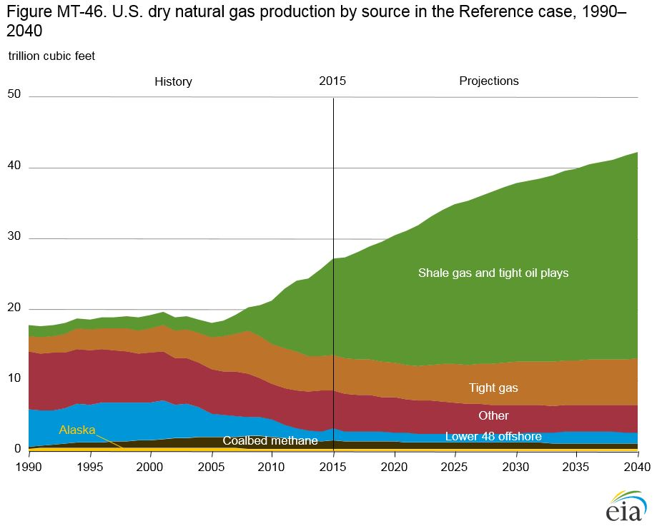 Chart showing rapid increase in natural gas production starting around the year 2005.
