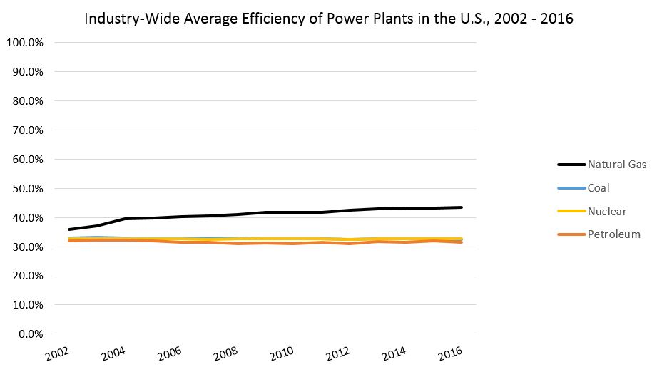 chart showing efficiency of power plants in the US as described in the text