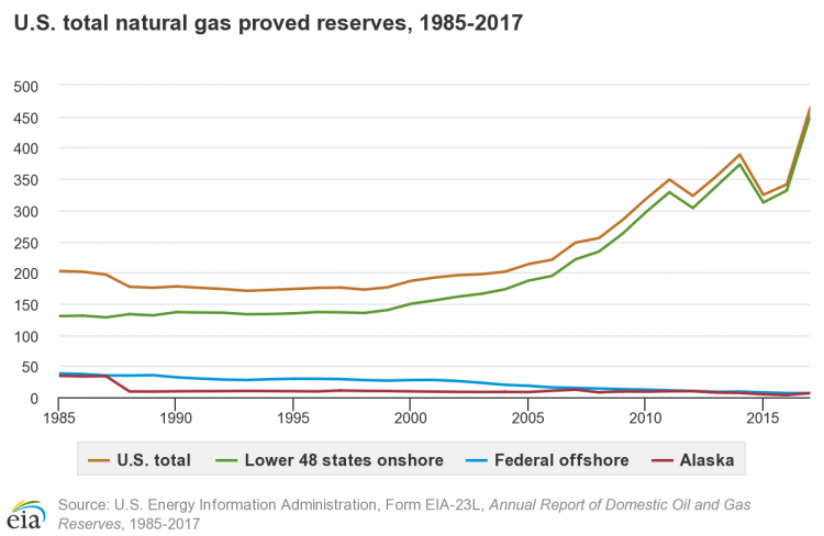 Chart showing proved natural gas since 1985 in the U.S. through 2017. The reserves have been increasing since around the year 2000, but dipped in 2012, went up, then dipped again in 2015.