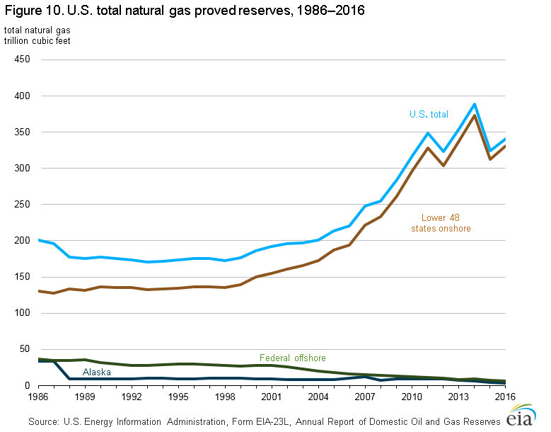 Chart showing proved natural gas since 1986 in the U.S. The reserves have been increasing since around the year 2000, but dipped in 2012, went up, then dipped again in 2015.
