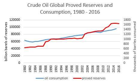 Graph of crude oil proved reserves and global consumption by year, 1980 - 2016