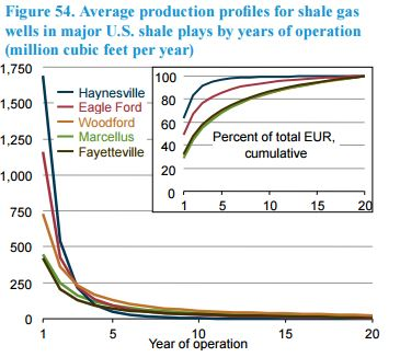 production profiles for shale gas wells in major U.S. shale plays