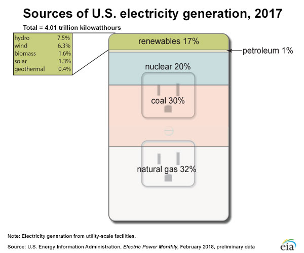 Sources of U.S. electricity in 2017, by source.
