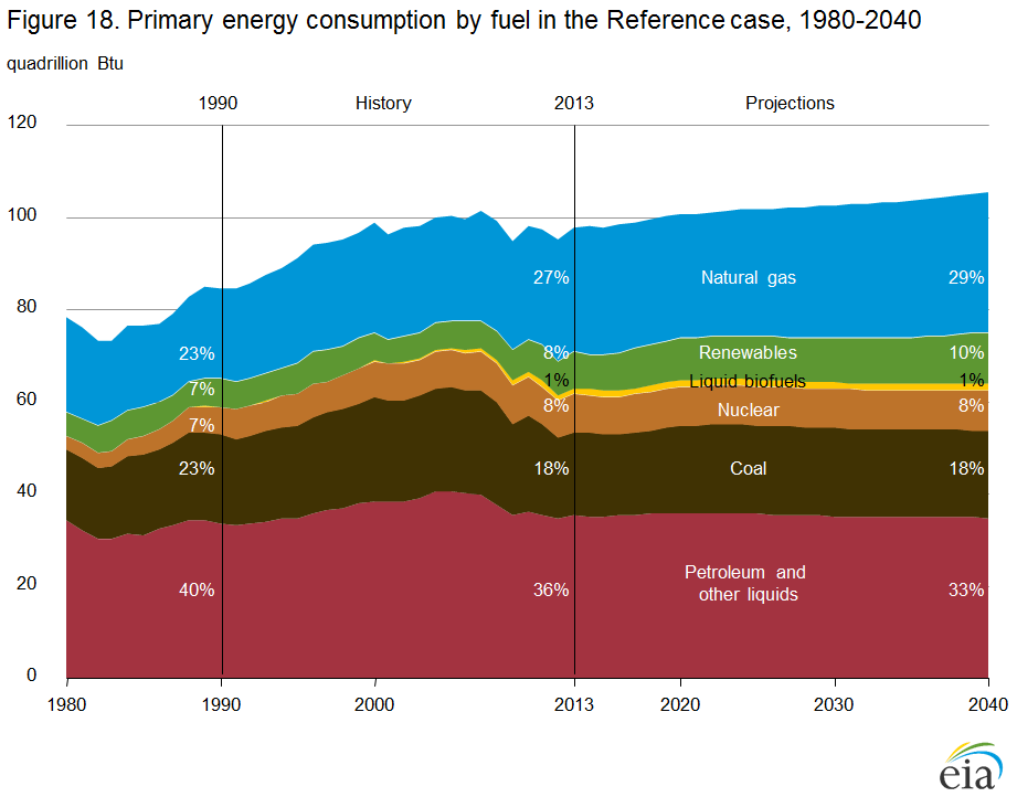 A chart showing the annual use of energy by source through time in the U.S. Explained in Caption Below
