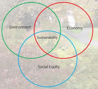 Venn diagram with three circles named environment, economy, and equity. The overlap is sustainability.