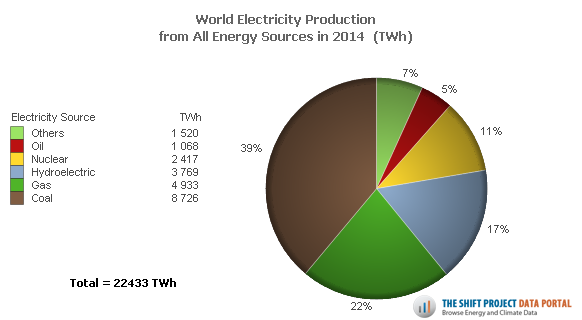 World electricity production in 2014. See link below image for text description.