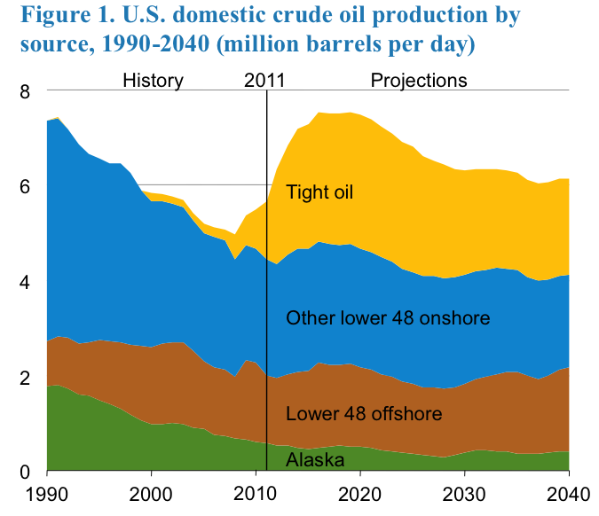 Graph of US domestic crude oil production by source, 1990-2040.