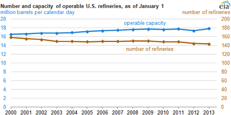 Graph of # & capacity of operable refineries in U.S. # of refineries decreases, # of operable refineries increases. more capacity than #