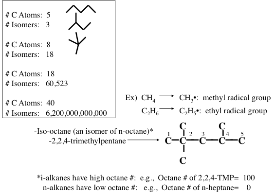 Isomers of paraffins and the formation of alkyl groups.
