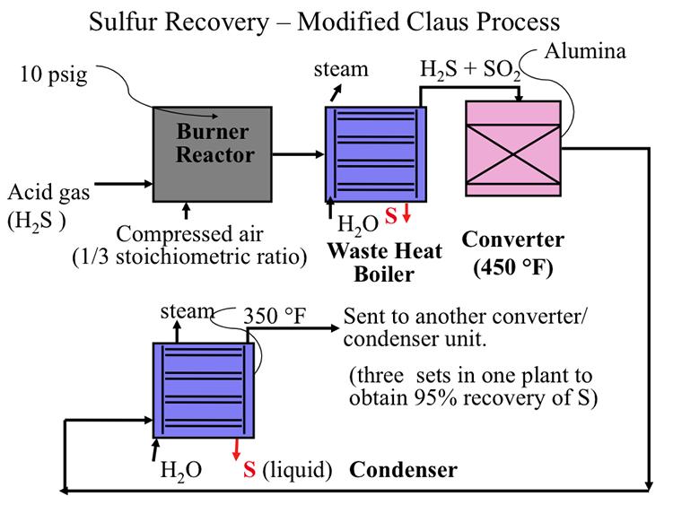 Modified Claus Process | FSC 432: Petroleum Refining