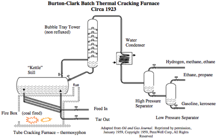 The Thermal Refinery (1910-1940) | FSC 432: Petroleum Refining on