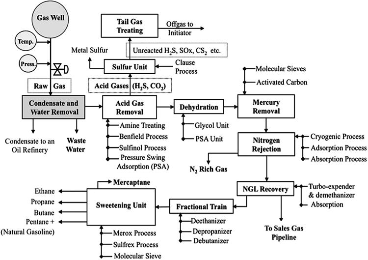 Natural Gas Processing Fsc 432 Petroleum Refining