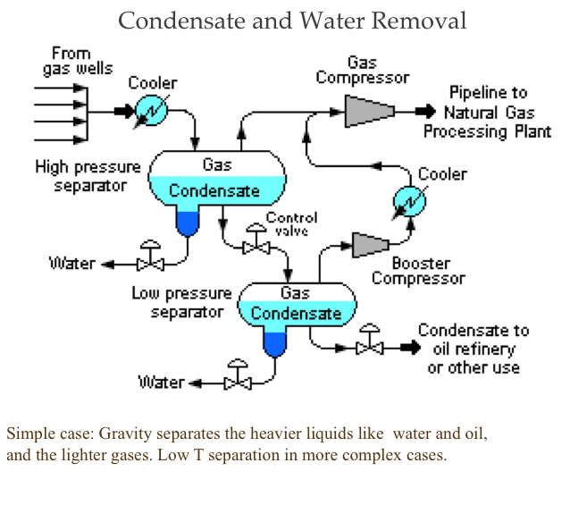 Gas Processing Plant Diagram - Wiring Diagram General
