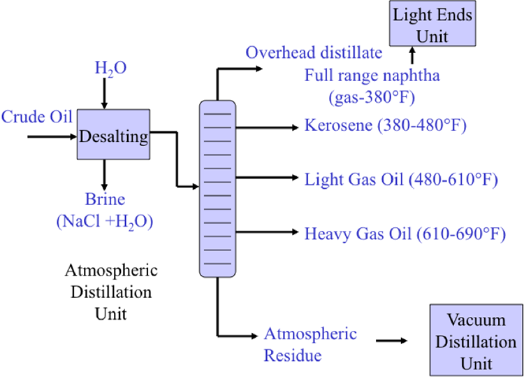 Desalting And Distillation Fsc 432 Petroleum Refining
