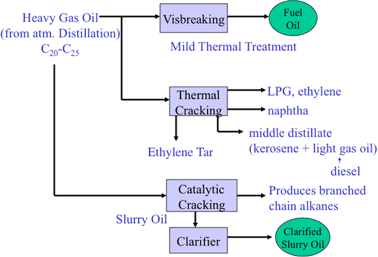 Conversion Of Heavy Gas Oil