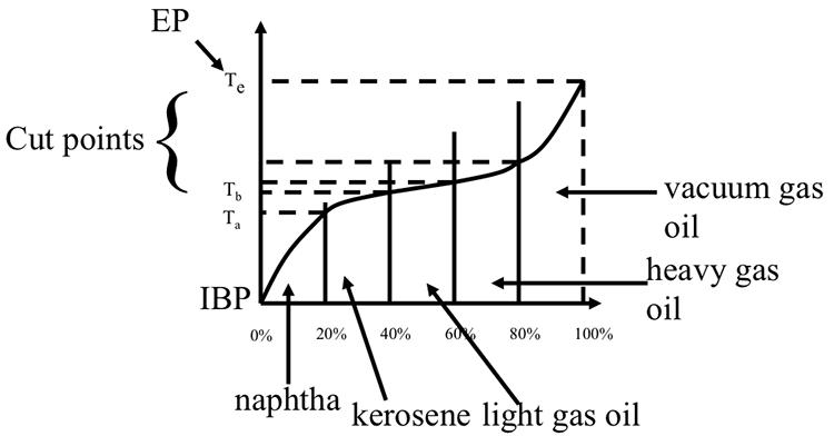 Cut Points | FSC 432: Petroleum Refining