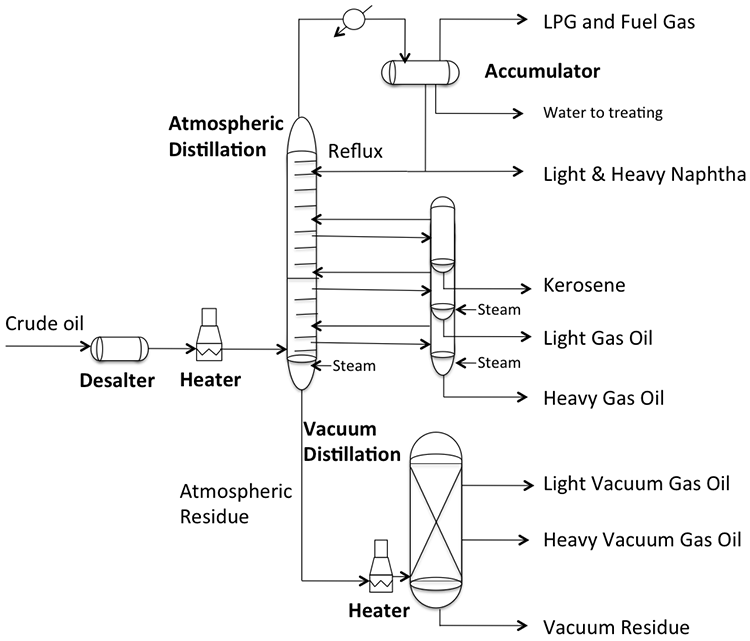 Atmospheric and Vacuum Distillation Units | FSC 432: Petroleum Refining