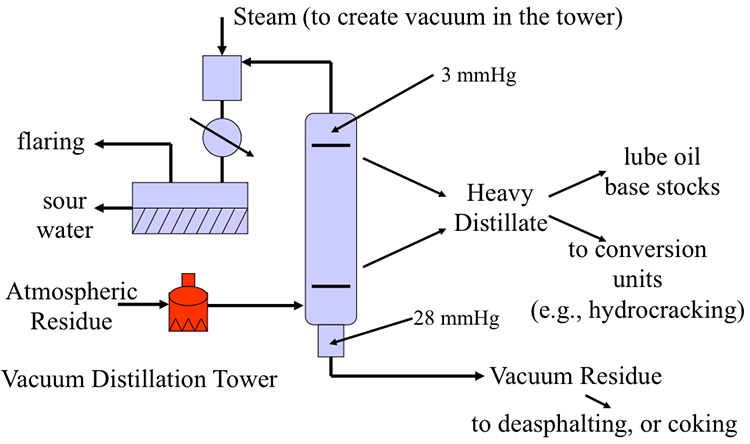 Atmospheric And Vacuum Distillation Units Fsc 432 Petroleum Refining