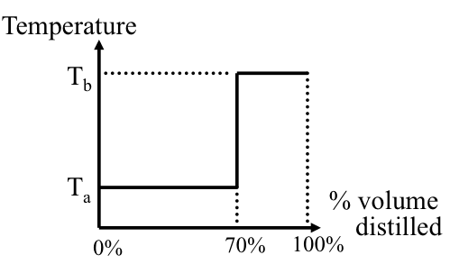 fractional distillation graph. distillation curve for perfect separation of the components a and b in binary mixture as fractional graph