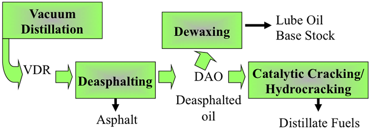 Deasphalting Process   FSC 432: Petroleum Refining