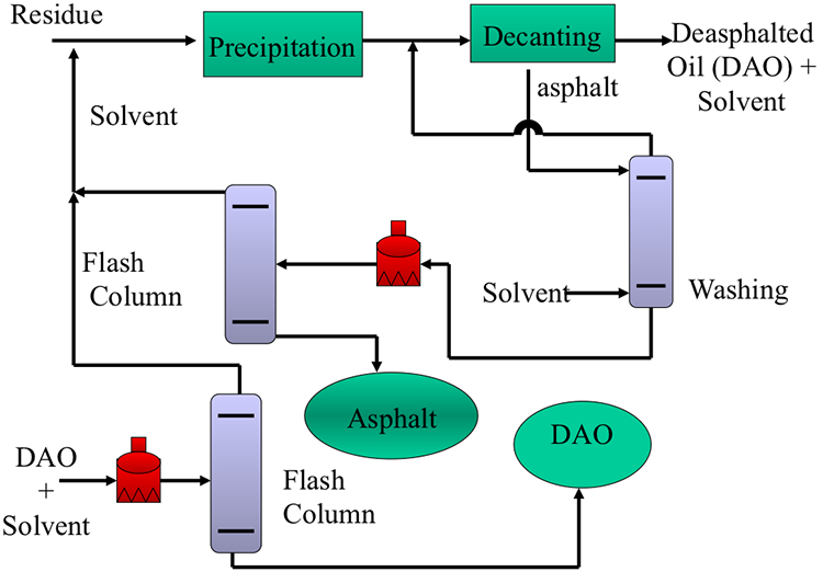 process flow diagram template excel h oil process flow diagram simplified flow diagram of a deasphalting process | fsc ... #6
