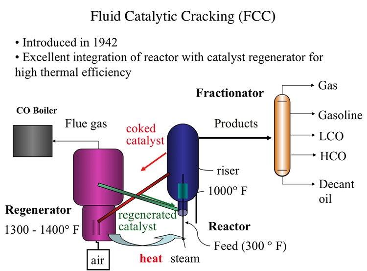 catalytic cracking equation