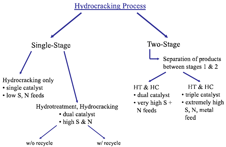 ujjenia project on catalysis of hydrocracking