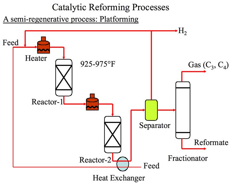 Continuous Catalyst Regeneration | FSC 432: Petroleum Refining