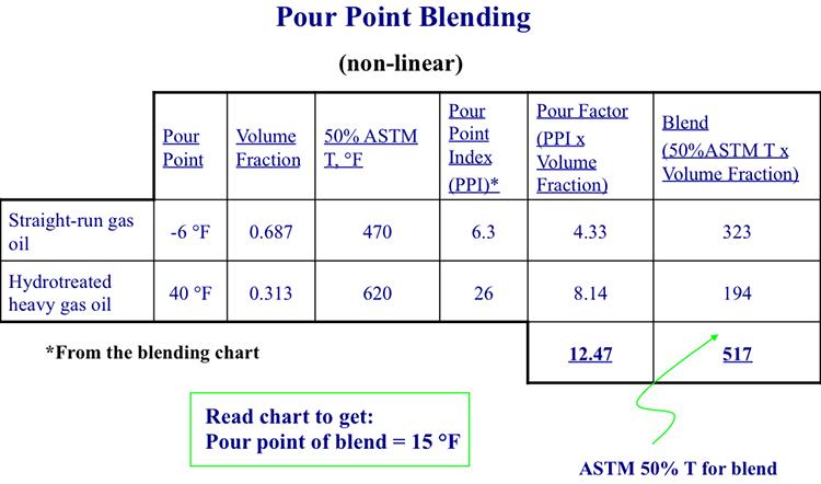 Pour Point Blending | FSC 432: Petroleum Refining