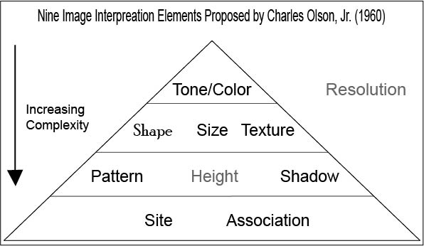 Interpretation elements by Charles Olson. Pyramid increasing complexity: color/tone to shape/texture to pattern/shadow, to sight/association