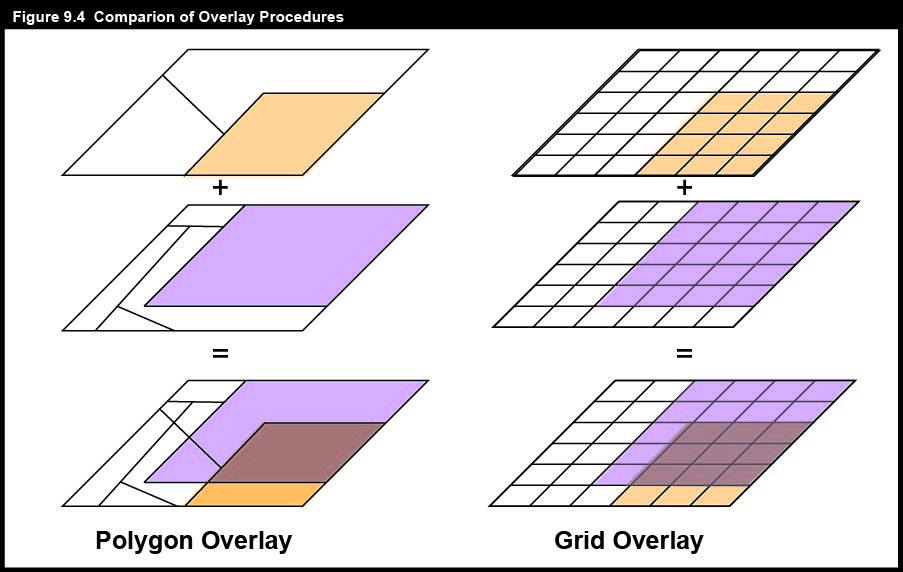 Comparison of Overlay Procedures.