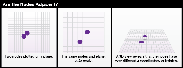 Three perspectives of two nodes plotted, first on a plane, second at 2x scale and third in 3D.