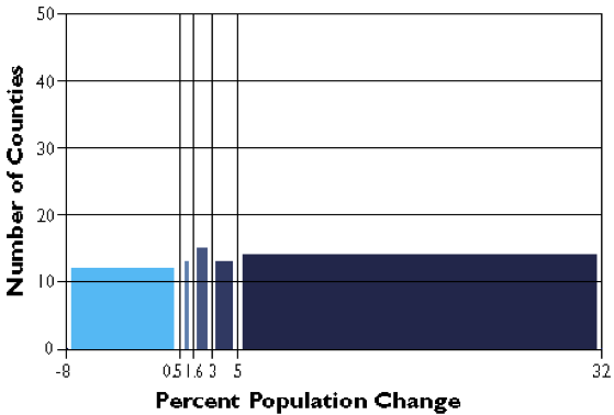 County population change rates divided into five quantile categories.