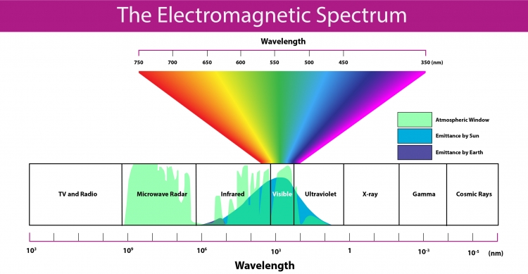 72 electromagnetic radiation geog 160 mapping our changing world the electromagnetic spectrum sun emits infrared visible and ultraviolet the earth emits ccuart Image collections