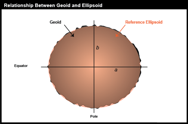 Caricature of the geoid.
