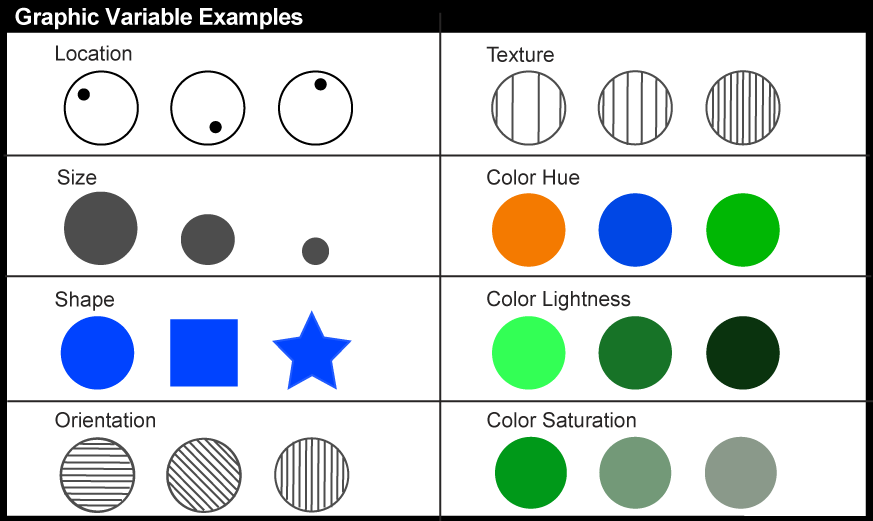 Common Graphic Variable Examples as discussed above