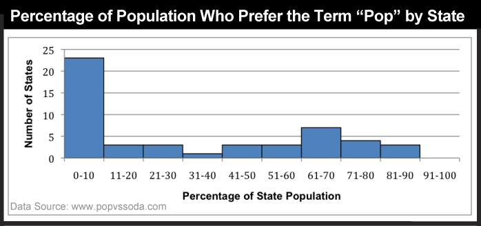 "Classed percentages of people who use the term ""pop"" by state."