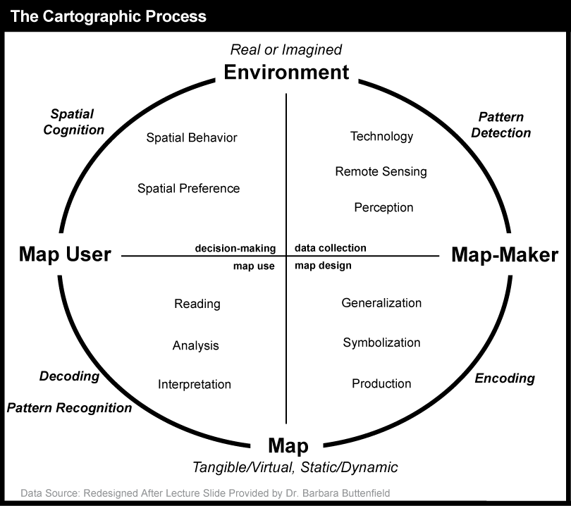 The Cartographic Process as described in paragrapgh below.