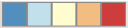 Screenshot of a diverging color scheme for 5 classes. Blue, Light blue, yellow, orange, red