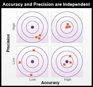 Accuracy and Precision are Independent.