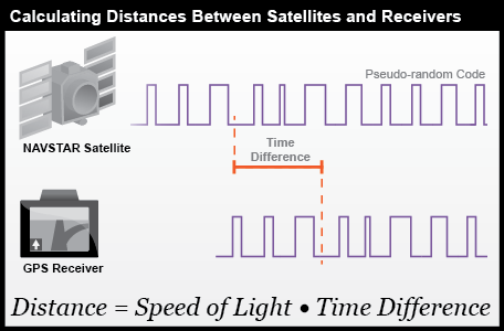 Calulating Distances Between Satellites and Receivers.